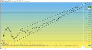 AMZN 1H Amazon stock has an uptrend for ...
