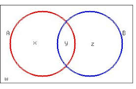 Use The Given Information To Fill In The Number Of Elements For Each Region In The Venn Diagram Solution Draw A Venn Diagram And Use The Given Information