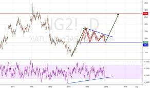 Ng2 Charts Height Ng2 Charts And Quotes Tradingview