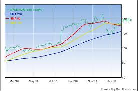 Stryker Organizational Chart Stryker Corps Profit Skyrockets Gurufocus Com