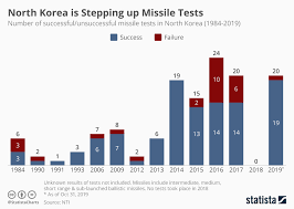 Chart The Worrying Escalation Of North Koreas Missile