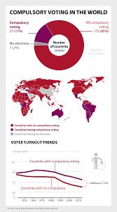 Voting Chart Maker Compulsory Voting International Idea