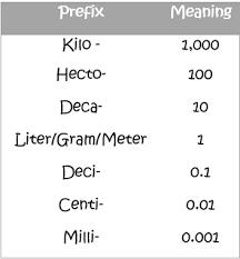 Metric Prefixes Lesson For Kids Study Com