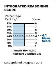 Scoring Scale For The New Gmat Integrated Reasoning Section