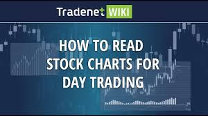 Amazon Stock Chart Live How To Read Stock Charts For Day Trading