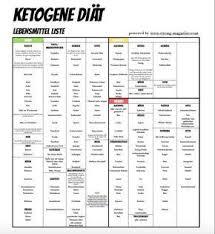 Ketogene diät lebensmittel liste