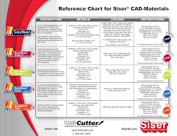 Reference Chart For Siser Cad Materials
