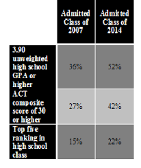 byu s holistic admissions review more than grades and test scores byu chart
