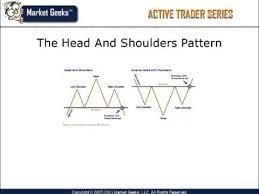 Analyzing Technical Chart Patterns Learn Basic Technical