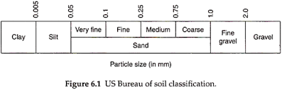 Sand Silt Clay Size Chart Basis Of Soil Classification