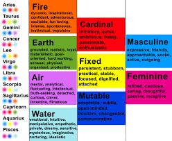 Astrological Elements Tumblr