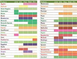 Seasonal Fruit Chart Local Farmers Markets Seasonal Produce Chart Beaches
