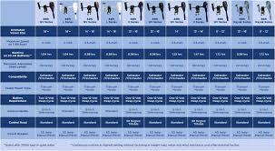 32 Punctilious Minn Kota Props Chart