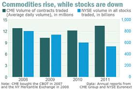 Commodity Market Watch Online Fx Trading