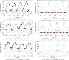 Analysis Of Machining Deformation For Adaptive Cnc Machining