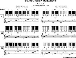 Piano Chord Progressions I Vi Iv V In Common Major Keys