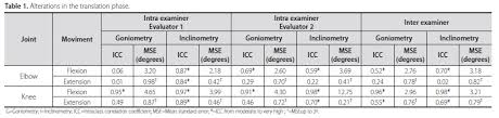Intra And Inter Examiner Reliability And Measurement Error