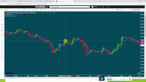 Filter For Crude Oil Intraday Trading Strategy