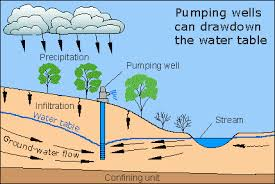 In an aquifer the soil and rock is saturated with water If the aquifer is  shallow enough and permeable enough to allow water to move through it at a
