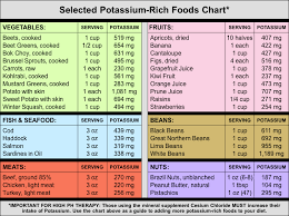 Potassium Food Chart Mg Alkaline Food Charts The Essential Health Blog