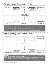 Smart Exchange Usa Stoichiometry Conversion Chart