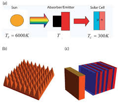 osa absorber and emitter for solar thermo photovoltaic systems to 1 a schematic of stpv system b illustration of tungsten pyramid absorber period 250nm height 500nm c illustration of tungsten slab emitter