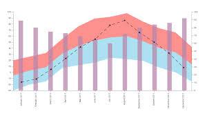 Kpi Chart By Akvelon Kpi Chart By Akvelon