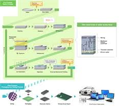 1 Semiconductor Manufacturing Process Hitachi High