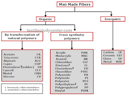 Glass Industry Process Flow Chart Textile Manufacturing Process Flow Chart Pdf Luxury