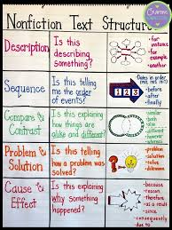 Text Features Anchor Chart Pdf Text Structures A Lesson For Upper Elementary Students