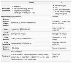 Siadh Vs Diabetes Insipidus Chart Siadh Electrolytes