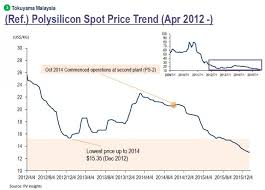 Polysilicon Price Chart 2017 Tokuyama Hit By Record Low Polysilicon Prices Pv Tech