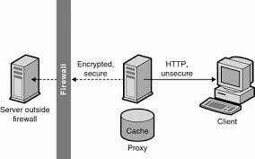 proxy as a stand in for a server  sun java system web proxy server    diagram showing a secure proxy connection to content server