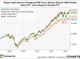 Vanguard 500 Index Fund Chart Buying The S P500 Index Fund Vanguard Vfiax Vs Voo Vs Spy