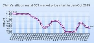 Silicon Metal Price Chart Global Minerals And Metals Information Center Mining