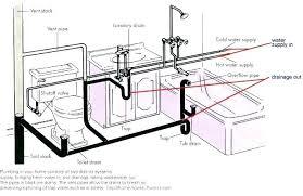 bathroom wiring diagram vent mncenterfornursing com bathroom wiring diagram vent diagram for plumbing a full bathroom wiring diagram plumbing venting diagram