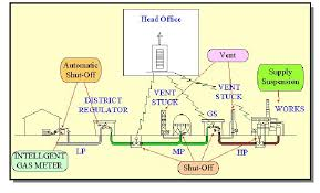 how a gas meter works figure 2 emergency shutoff systems of natural gas network of tokyo