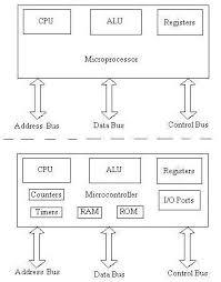 Microcontroller Versus Microprocessor Difference Between