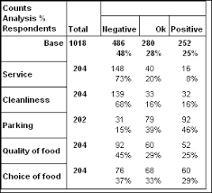 Grading Chart For 40 Questions Working With Rating Scale Questions Snap Surveys