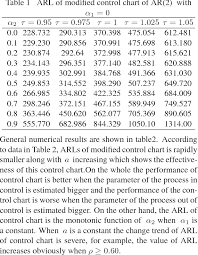 Table 1 From The Influence Of Unknown Parameters In Ar 2