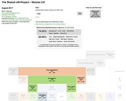 The Shared Cm Project Chart Dna Painter Help And Advice On How To Use This Site