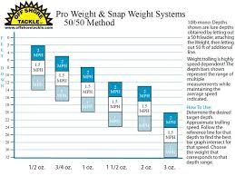 50 50 Snap Weight Chart 16 Bright Snap Weights Trolling Depth Chart
