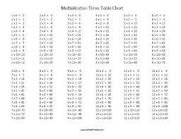 Printable Multiplication Chart To 12 Multiplication Table Printable 1 12 Nyaon Info