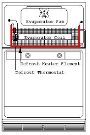 refrigerator evaporator. defrosting the evaporator coils refrigerator