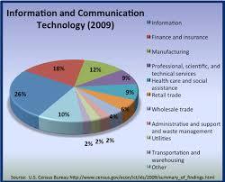 technology communication essay