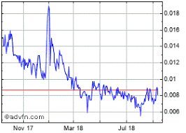 Grcu Stock Chart Green Cures Botanical Stock Chart Grcu