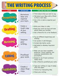 Writing Skills English Writing Skills English Tutor Hong Kong