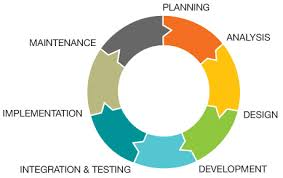 What Is Sdlc Essentials System Development Life Cycle Guide