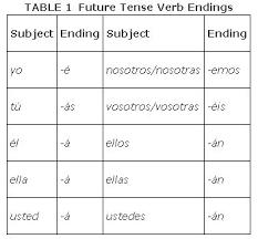 Spanish Verbs Future Tense Chart Verb Ser In Spanish Chart