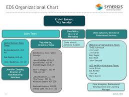 Ppt Eds Organizational Chart Powerpoint Presentation Free